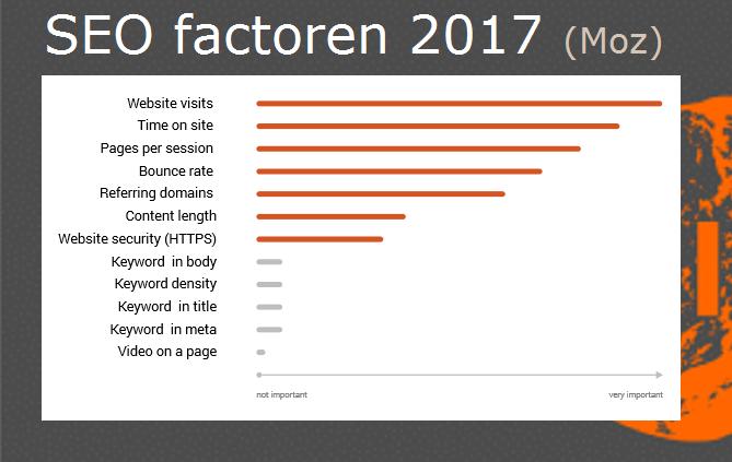 SEO-factoren-voor-betere-zoekmachine-optimalisatie-volgens-Moz-2017