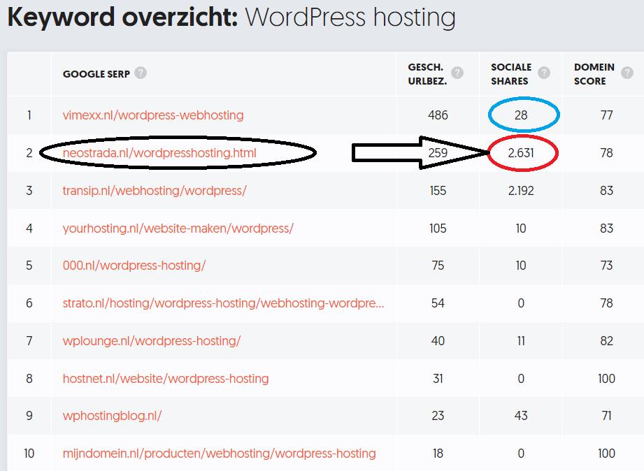 Beste Snelle WordPress Webhosting NL domein met goede service - Neostrada voor .nl domein