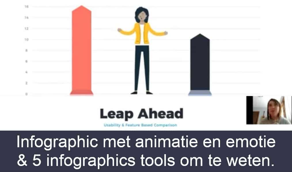 infographic met beweging animatie in huisstijl