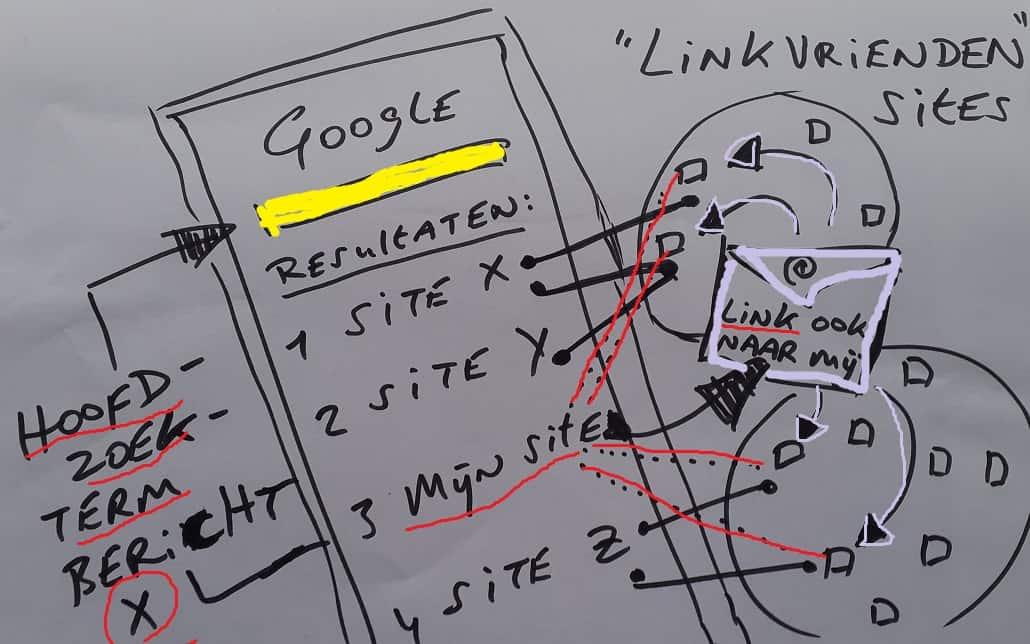 beste linkbuilding strategie DIJK linkvrienden sites