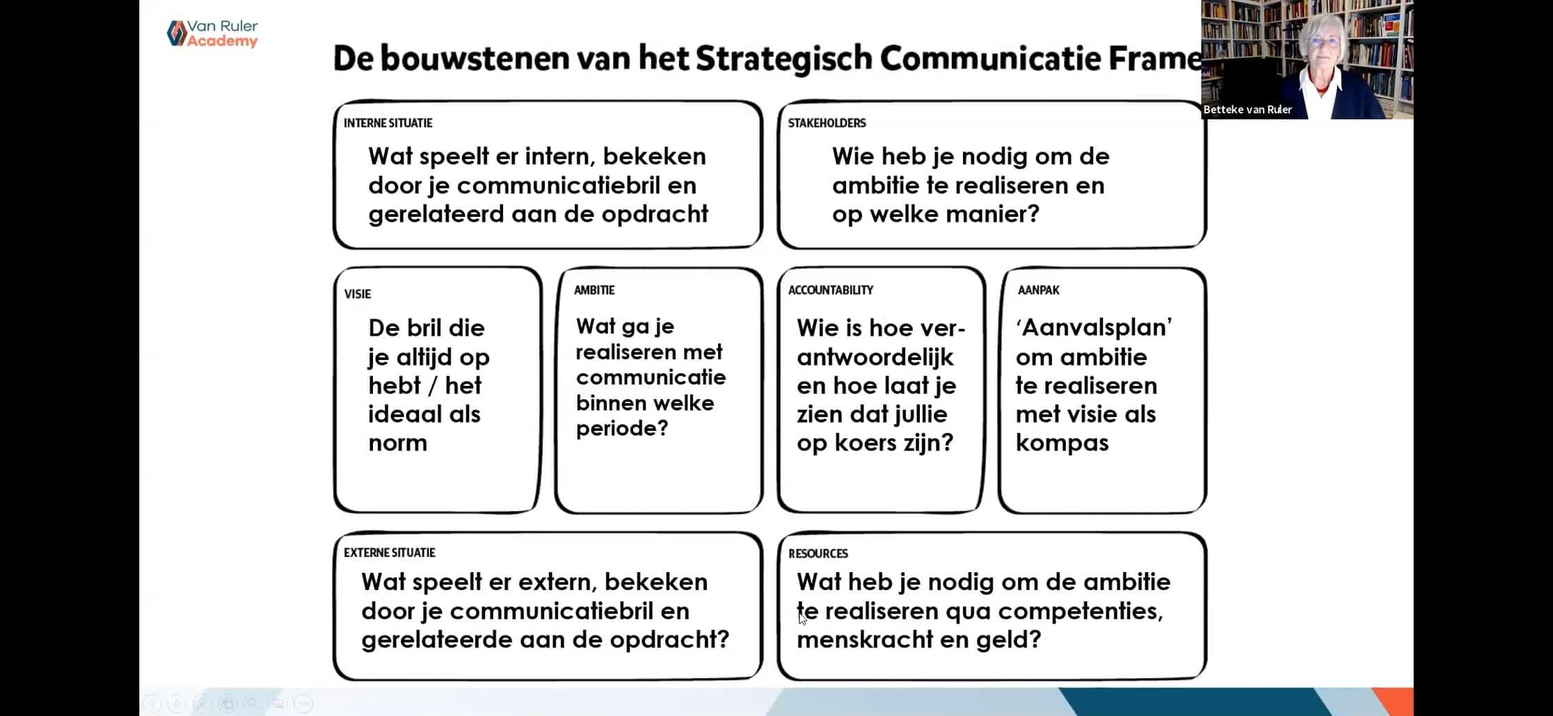 strategisch communicatie frame model Betteke van Ruler